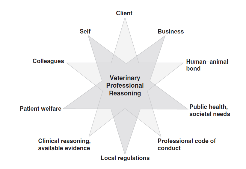 Figure showing the many stakeholders in veterinary professional reasoning