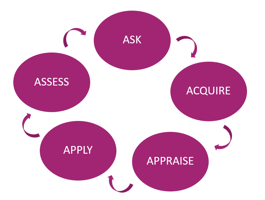 Diagram of the five continuous steps of the EBVM Cycle: Ask, Acquire, Appraise, Apply, Assess
